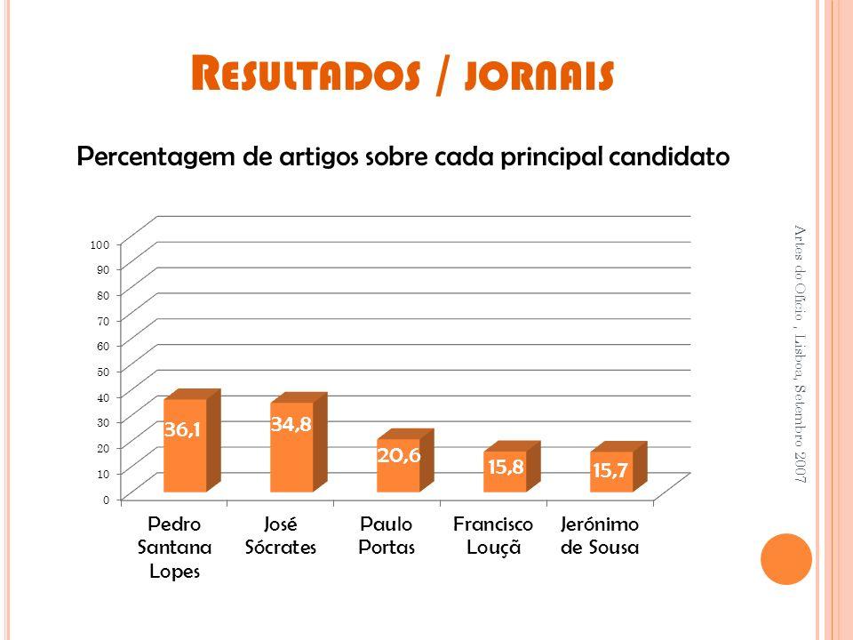 R ESULTADOS / JORNAIS Artes do Ofício, Lisboa, Setembro 2007 Percentagem de artigos sobre cada principal candidato