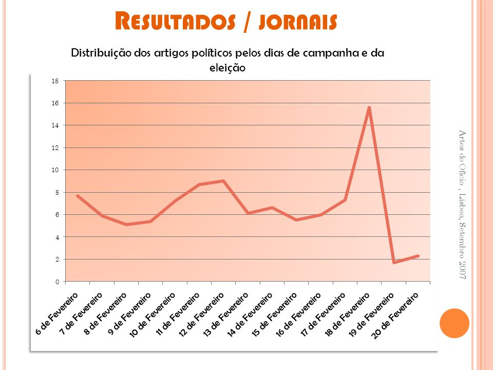 R ESULTADOS / JORNAIS Artes do Ofício, Lisboa, Setembro 2007 Distribuição dos artigos políticos pelos dias de campanha e da eleição