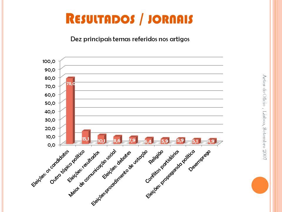 R ESULTADOS / JORNAIS Artes do Ofício, Lisboa, Setembro 2007 Dez principais temas referidos nos artigos