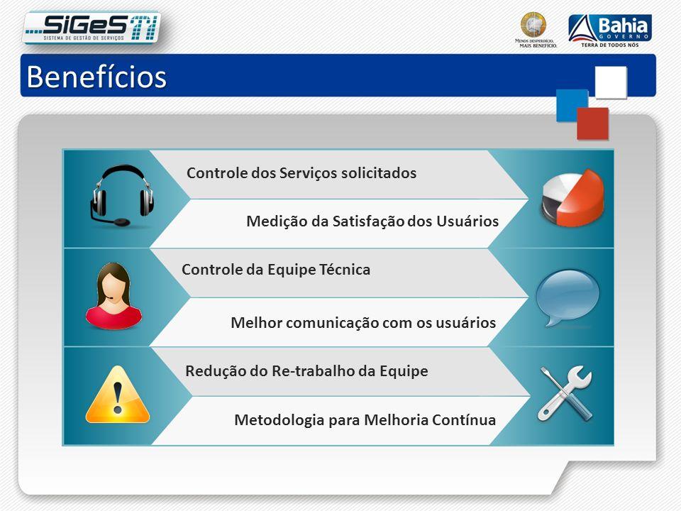 Benefícios Controle dos Serviços solicitados Controle da Equipe Técnica Redução do Re-trabalho da Equipe Medição da Satisfação dos Usuários Metodologi