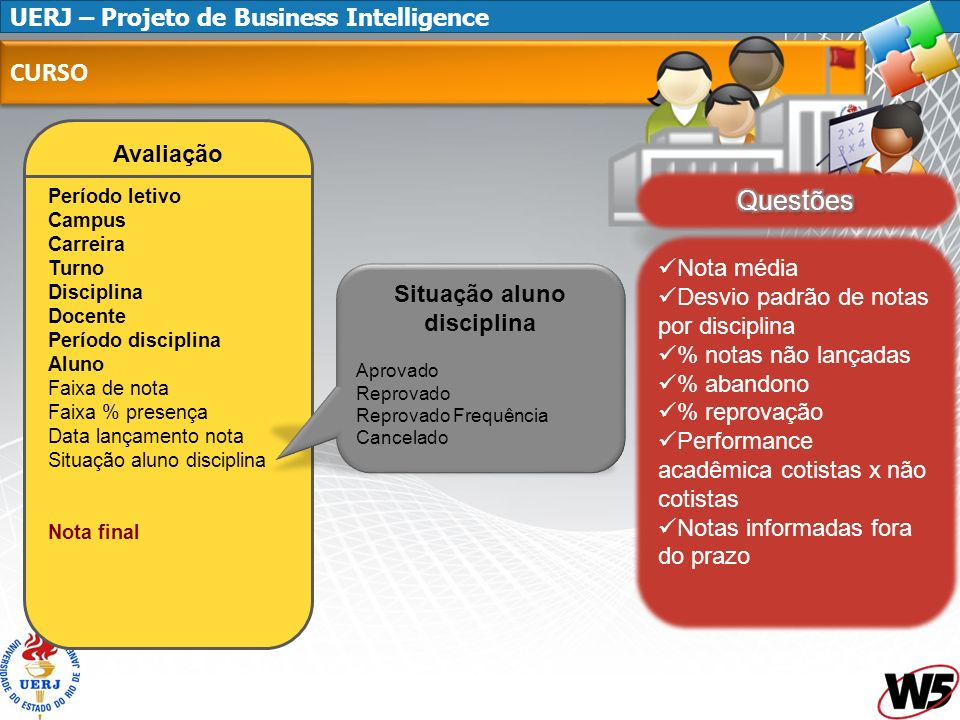 UERJ – Projeto de Business Intelligence CURSO Avaliação Período letivo Campus Carreira Turno Disciplina Docente Período disciplina Aluno Faixa de nota