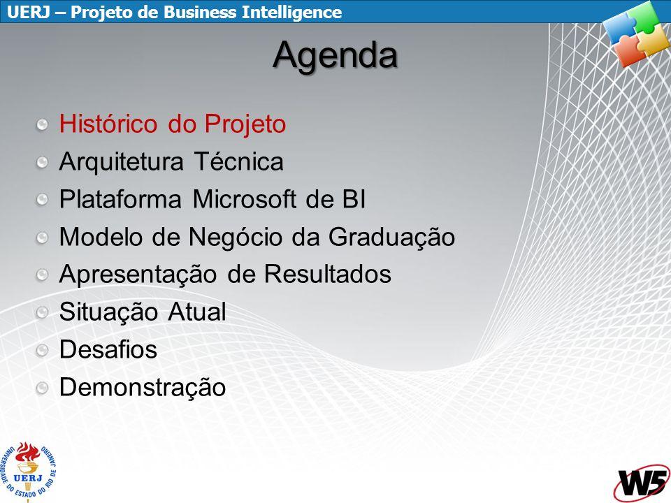UERJ – Projeto de Business Intelligence Histórico do Projeto...