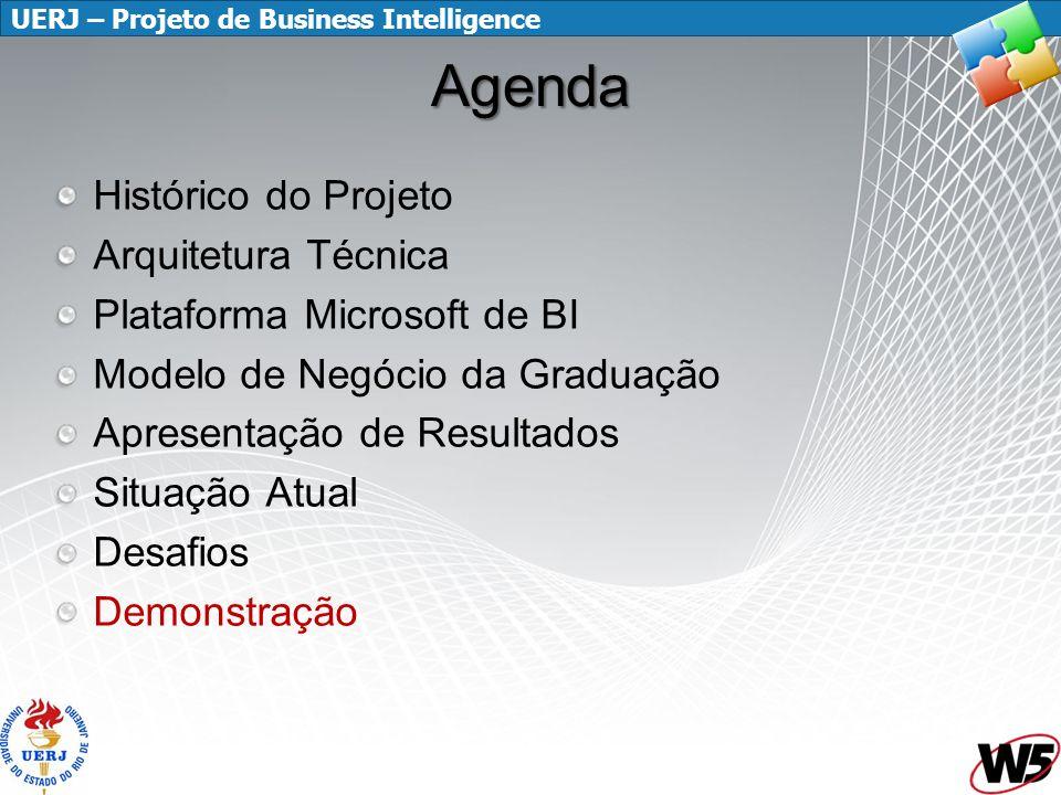 UERJ – Projeto de Business Intelligence Agenda Histórico do Projeto Arquitetura Técnica Plataforma Microsoft de BI Modelo de Negócio da Graduação Apre