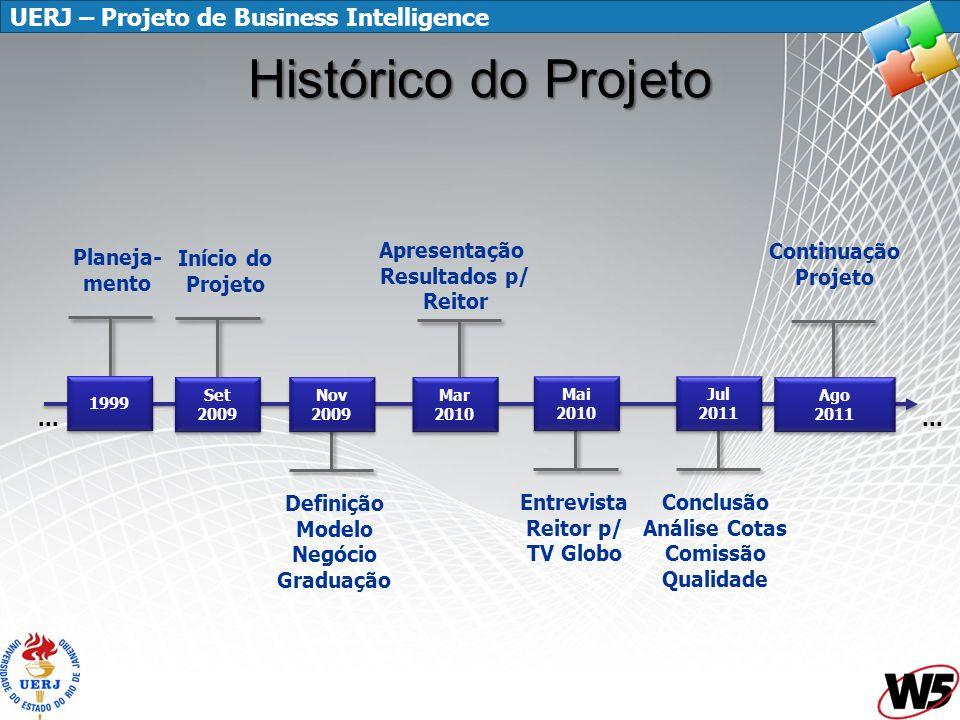 UERJ – Projeto de Business Intelligence Histórico do Projeto... Mai 2010 Mai 2010 Início do Projeto Set 2009 Set 2009... Definição Modelo Negócio Grad