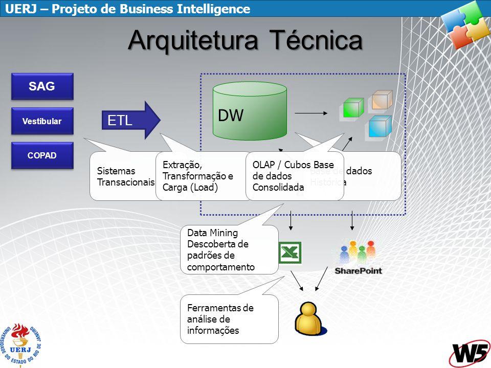 UERJ – Projeto de Business Intelligence Arquitetura Técnica DW ETL Sistemas Transacionais Extração, Transformação e Carga (Load) Base de dados Históri