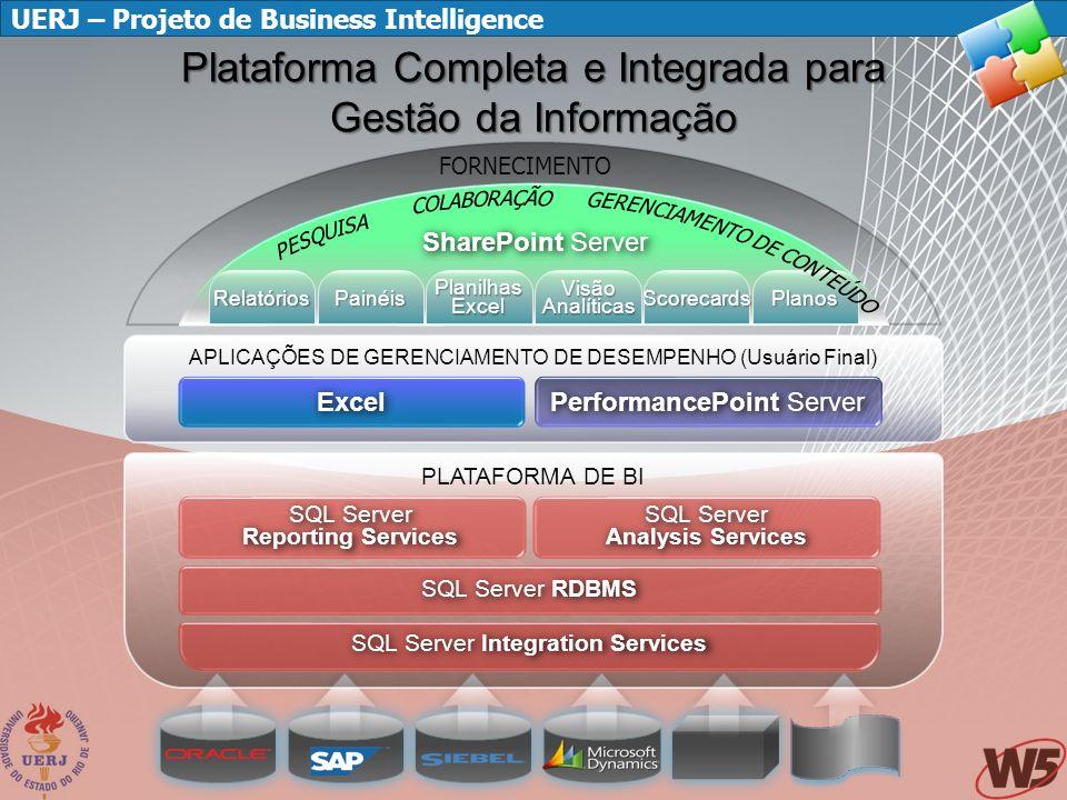 UERJ – Projeto de Business Intelligence Agenda Histórico do Projeto Arquitetura Técnica Plataforma Microsoft de BI Modelo de Negócio da Graduação Apresentação de Resultados Situação Atual Desafios Demonstração