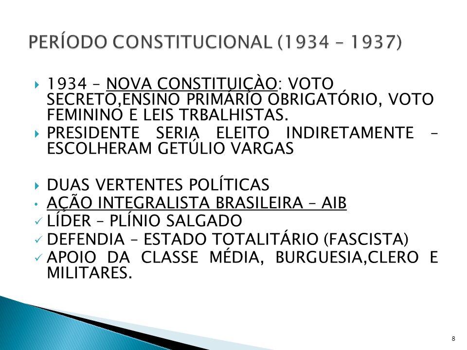 1934 – NOVA CONSTITUIÇÀO: VOTO SECRETO,ENSINO PRIMÁRIO OBRIGATÓRIO, VOTO FEMININO E LEIS TRBALHISTAS. PRESIDENTE SERIA ELEITO INDIRETAMENTE – ESCOLHER