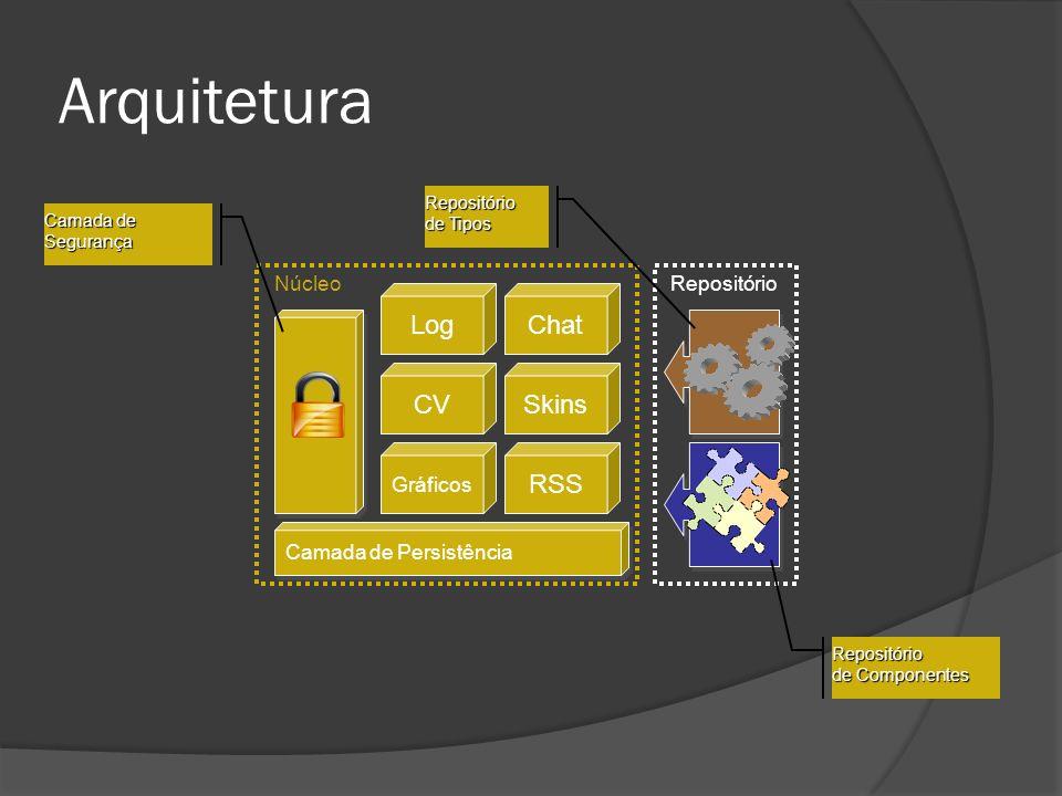 Arquitetura Camada de Persistência Repositório de Componentes Repositório de Tipos Camada de Segurança NúcleoRepositório LogChat CVSkins Gráficos RSS