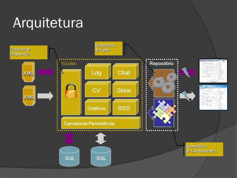 Arquitetura XMLXML XMLXML Camada de Persistência Repositório de Componentes Repositório de Tipos Camada de Segurança NúcleoRepositório SQL LogChat CVS