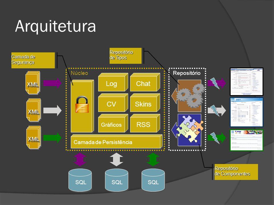 Arquitetura XMLXML XMLXML XMLXML Camada de Persistência Repositório de Componentes Repositório de Tipos Camada de Segurança NúcleoRepositório SQL LogC