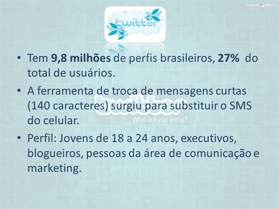Tem 9,8 milhões de perfis brasileiros, 27% do total de usuários. A ferramenta de troca de mensagens curtas (140 caracteres) surgiu para substituir o S