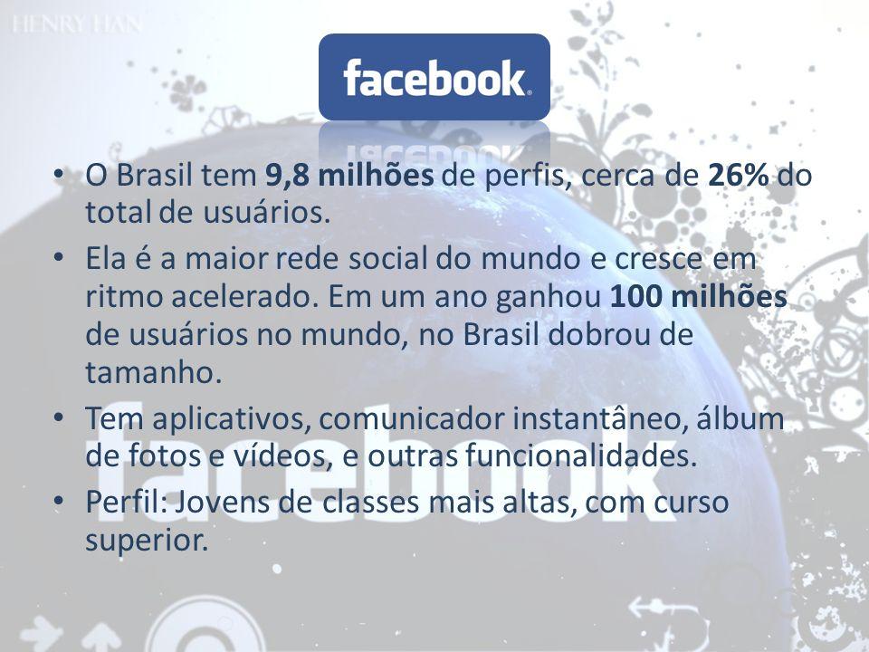O Brasil tem 9,8 milhões de perfis, cerca de 26% do total de usuários. Ela é a maior rede social do mundo e cresce em ritmo acelerado. Em um ano ganho