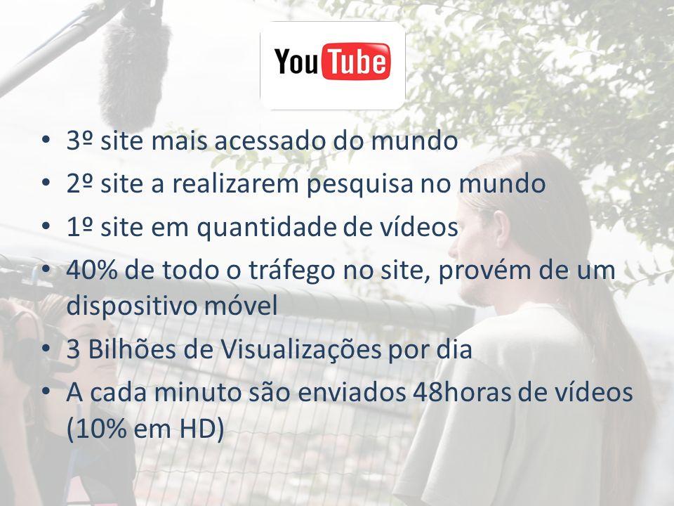 3º site mais acessado do mundo 2º site a realizarem pesquisa no mundo 1º site em quantidade de vídeos 40% de todo o tráfego no site, provém de um disp