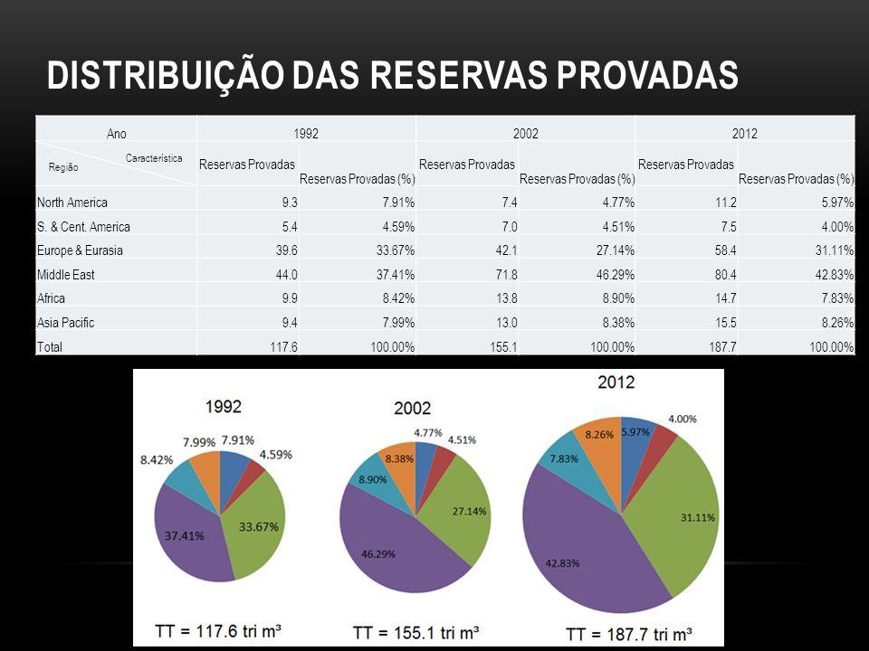 Ano199220022012 Região Característica Reservas Provadas Reservas Provadas (%) Reservas Provadas Reservas Provadas (%) Reservas Provadas Reservas Provadas (%) North America9.37.91%7.44.77%11.25.97% S.