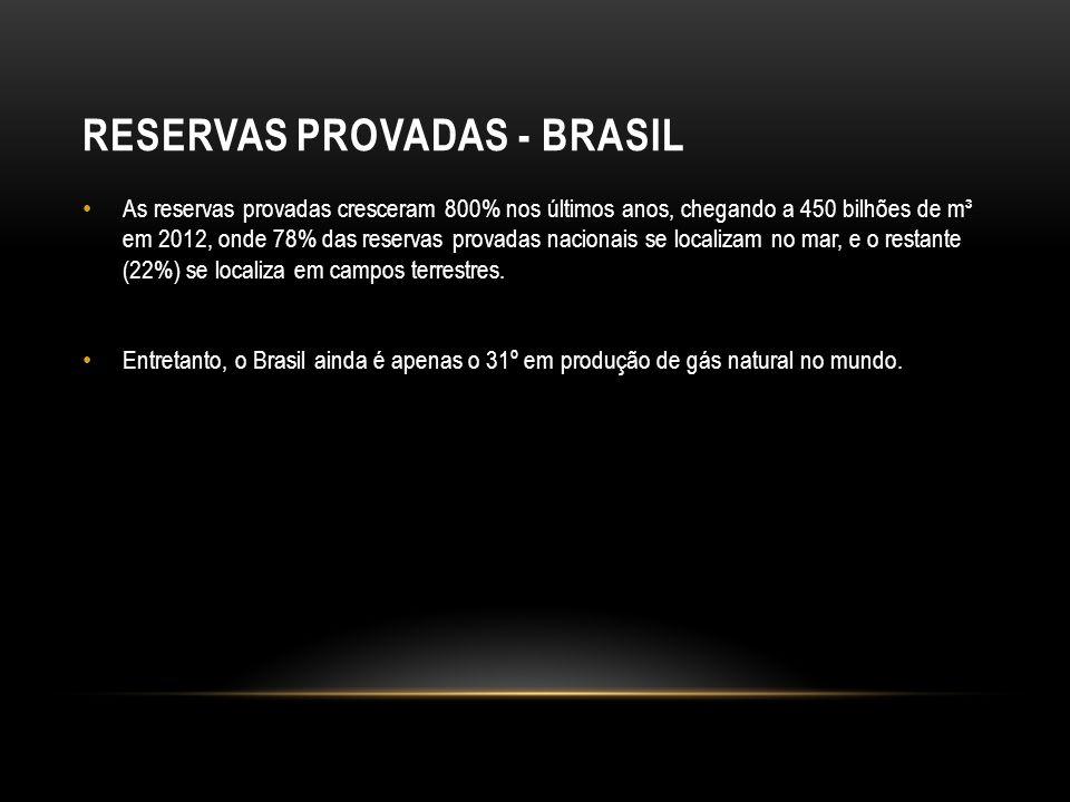RESERVAS PROVADAS - BRASIL As reservas provadas cresceram 800% nos últimos anos, chegando a 450 bilhões de m³ em 2012, onde 78% das reservas provadas nacionais se localizam no mar, e o restante (22%) se localiza em campos terrestres.
