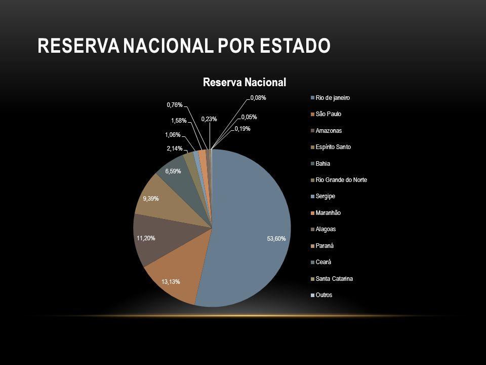 RESERVA NACIONAL POR ESTADO