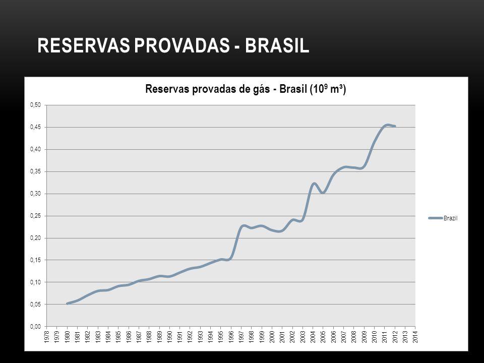 RESERVAS PROVADAS - BRASIL