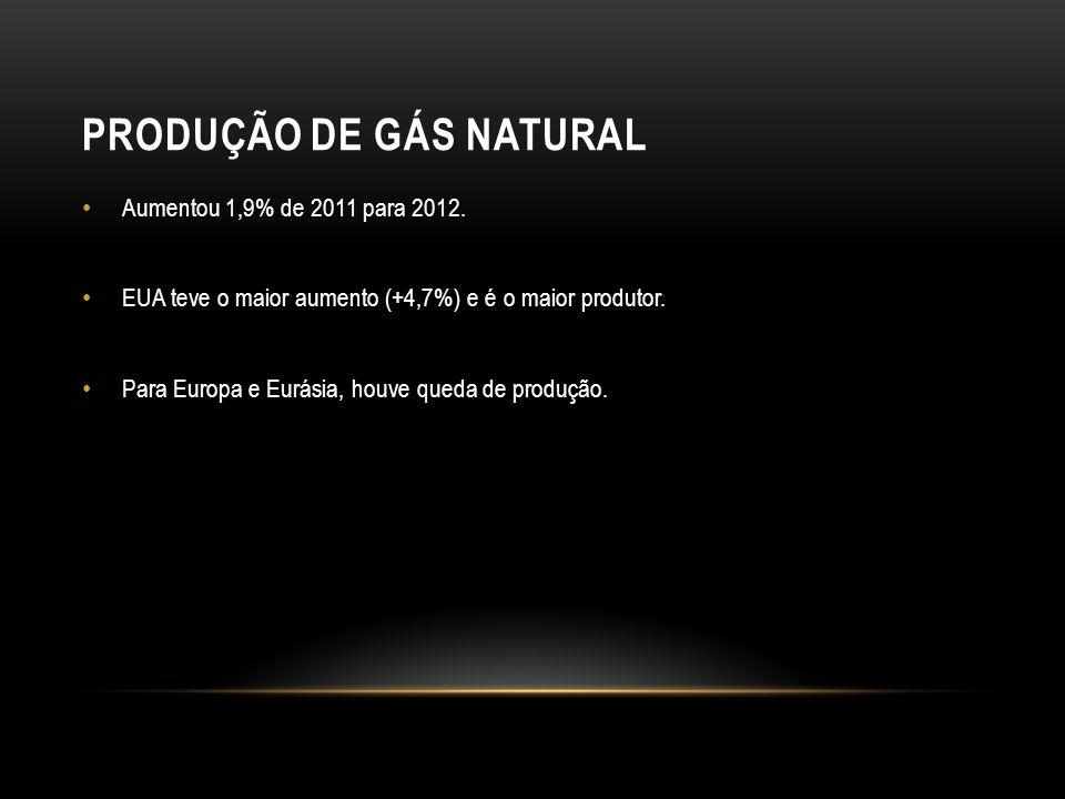 PRODUÇÃO DE GÁS NATURAL Aumentou 1,9% de 2011 para 2012.
