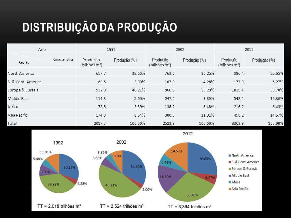 DISTRIBUIÇÃO DA PRODUÇÃO Ano199220022012 Região Característica Produção (bilhões m³) Produção (%) Produção (bilhões m³) Produção (%) Produção (bilhões m³) Produção (%) North America657.732.60%763.630.25%896.426.65% S.