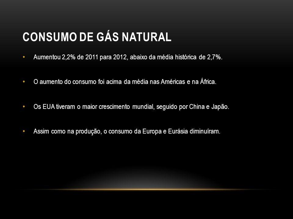 CONSUMO DE GÁS NATURAL Aumentou 2,2% de 2011 para 2012, abaixo da média histórica de 2,7%.