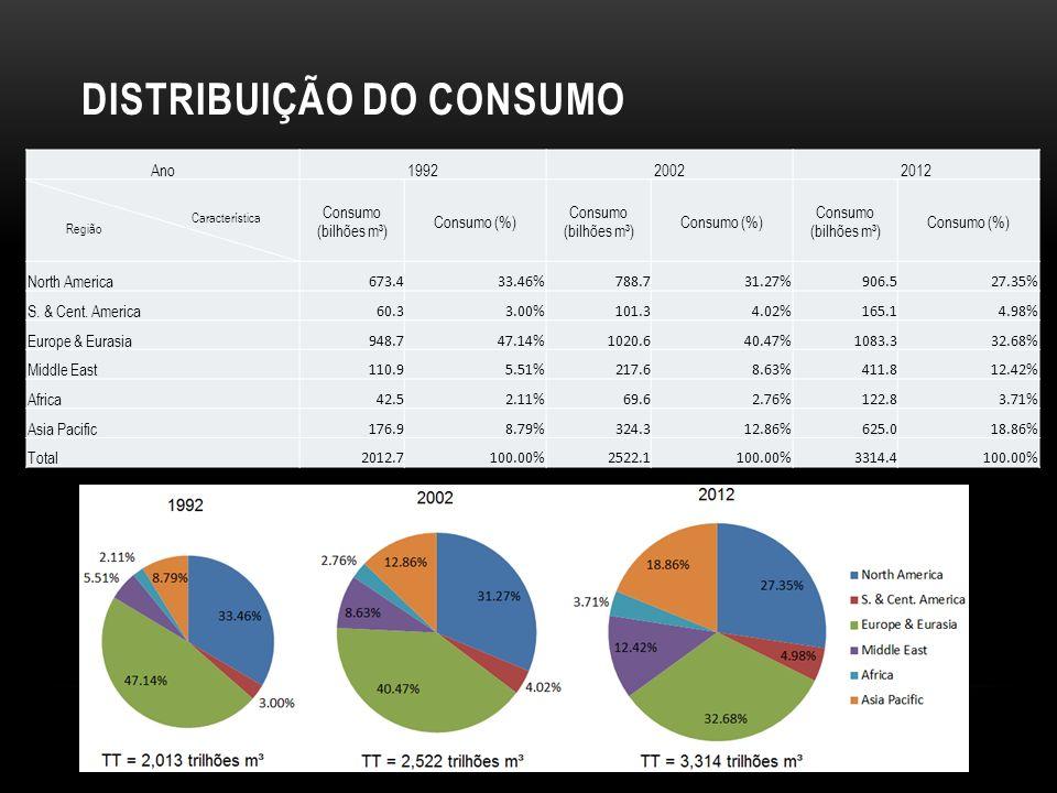 DISTRIBUIÇÃO DO CONSUMO Ano199220022012 Região Característica Consumo (bilhões m³) Consumo (%) Consumo (bilhões m³) Consumo (%) Consumo (bilhões m³) Consumo (%) North America 673.433.46%788.731.27%906.527.35% S.