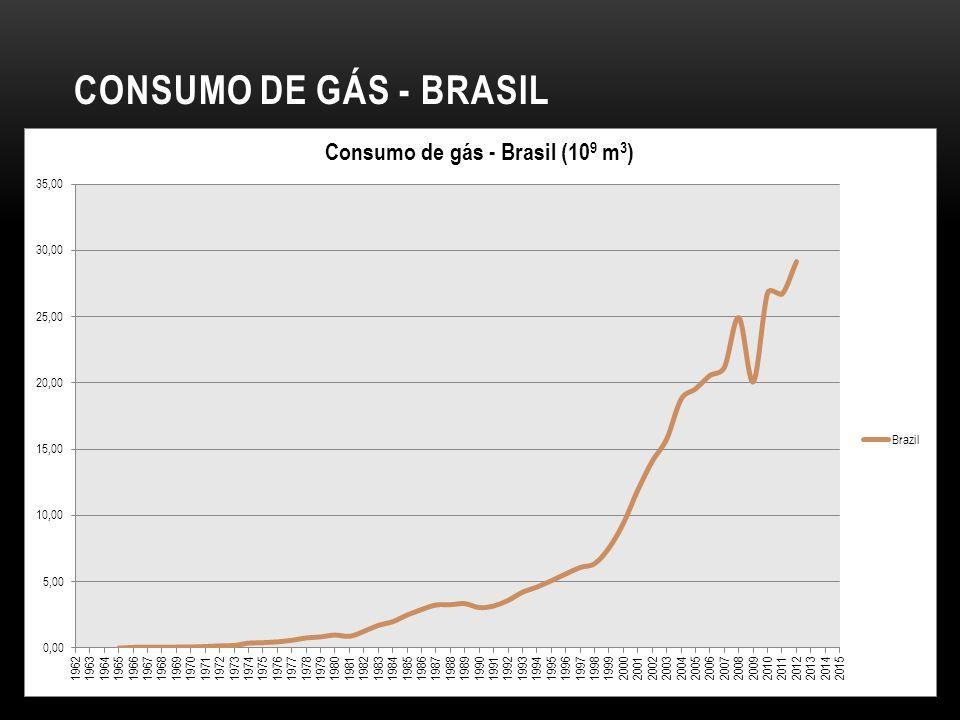 CONSUMO DE GÁS - BRASIL