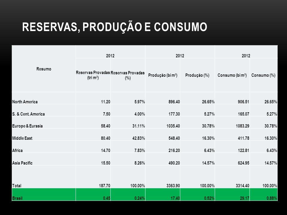 RESERVAS, PRODUÇÃO E CONSUMO Resumo 2012 Reservas Provadas (tri m³) Reservas Provadas (%) Produção (bi m³)Produção (%)Consumo (bi m³)Consumo (%) North America11.205.97%896.4026.65%906.5126.65% S.