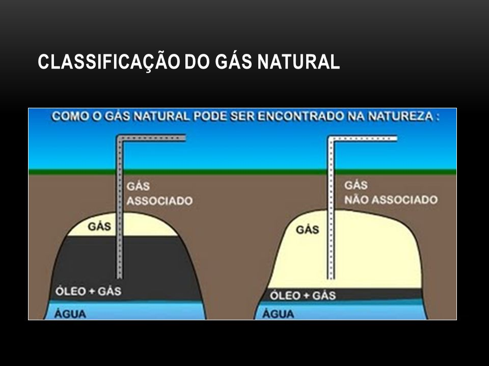 CLASSIFICAÇÃO DO GÁS NATURAL