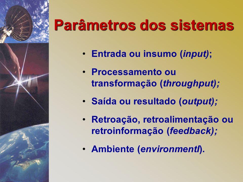 Parâmetros dos sistemas Entrada ou insumo (input); Processamento ou transformação (throughput); Saída ou resultado (output); Retroação, retroalimentação ou retroinformação (feedback); Ambiente (environmentI).