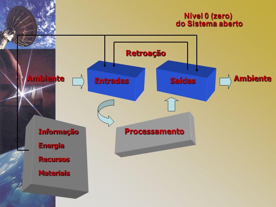 Nível 0 (zero) do Sistema aberto EntradasSaídas Processamento AmbienteAmbiente Retroação Informação Energia Recursos Materiais