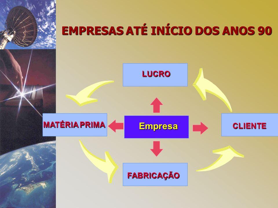 Empresa FABRICAÇÃO MATÉRIA PRIMA CLIENTE LUCRO EMPRESAS ATÉ INÍCIO DOS ANOS 90