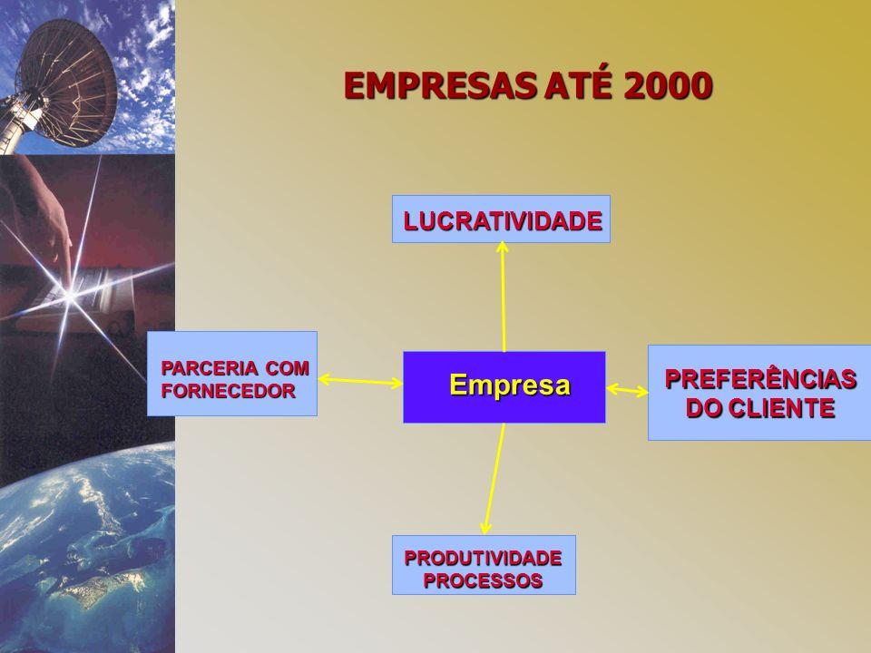 Empresa PRODUTIVIDADEPROCESSOS PARCERIA COM FORNECEDOR PREFERÊNCIAS DO CLIENTE LUCRATIVIDADE EMPRESAS ATÉ 2000