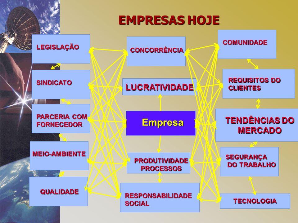 Empresa PRODUTIVIDADEPROCESSOS PARCERIA COM FORNECEDOR TENDÊNCIAS DO MERCADO LUCRATIVIDADE EMPRESAS HOJE MEIO-AMBIENTE LEGISLAÇÃO CONCORRÊNCIA QUALIDADE TECNOLOGIA REQUISITOS DO CLIENTES SINDICATO SEGURANÇA DO TRABALHO DO TRABALHO RESPONSABILIDADESOCIAL COMUNIDADE