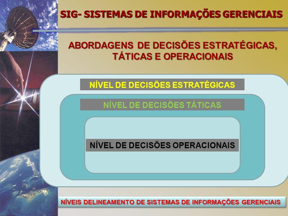SIG- SISTEMAS DE INFORMAÇÕES GERENCIAIS ABORDAGENS DE DECISÕES ESTRATÉGICAS, TÁTICAS E OPERACIONAIS NÍVEIS DELINEAMENTO DE SISTEMAS DE INFORMAÇÕES GERENCIAIS NÍVEL DE DECISÕES ESTRATÉGICAS NÍVEL DE DECISÕES TÁTICAS NÍVEL DE DECISÕES OPERACIONAIS