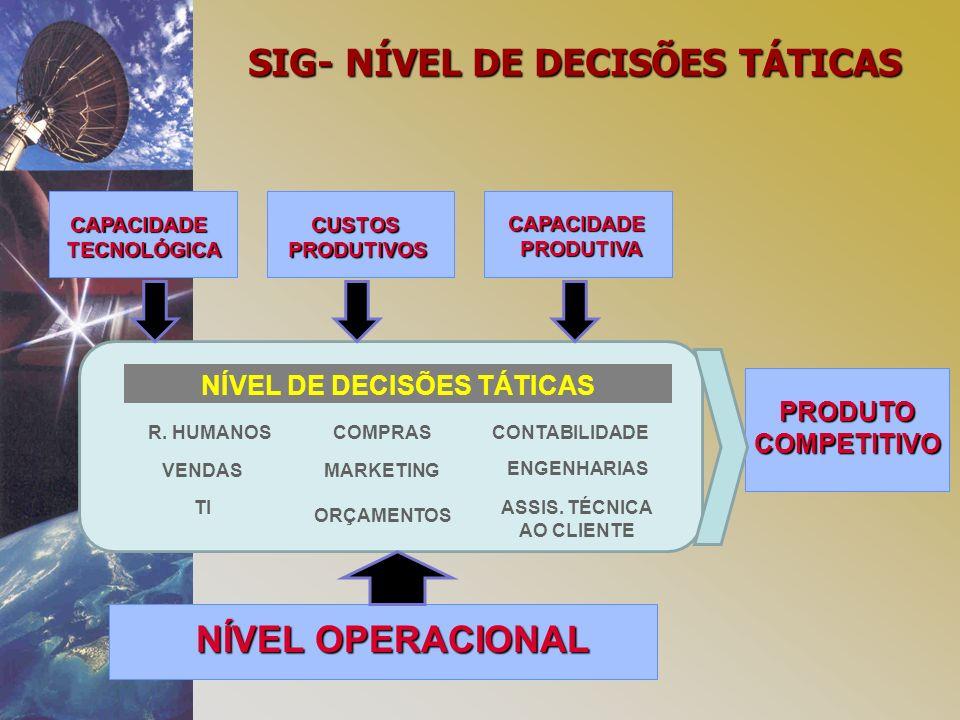 NÍVEL DE DECISÕES TÁTICAS PRODUTOCOMPETITIVO R.