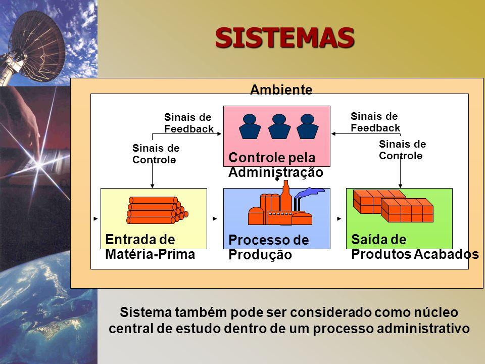 SISTEMAS Processo de Produção Entrada de Matéria-Prima Saída de Produtos Acabados Ambiente Controle pela Administração Sinais de Controle Sinais de Controle Sinais de Feedback Sinais de Feedback Sistema também pode ser considerado como núcleo central de estudo dentro de um processo administrativo