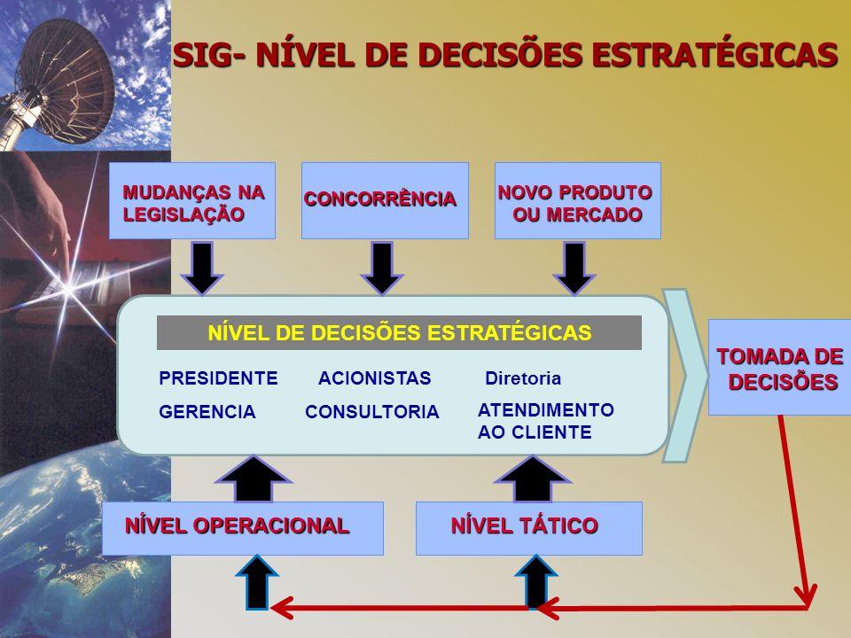 SIG- NÍVEL DE DECISÕES ESTRATÉGICAS NÍVEL DE DECISÕES ESTRATÉGICAS TOMADA DE DECISÕES PRESIDENTE GERENCIA ACIONISTAS CONSULTORIA Diretoria ATENDIMENTO AO CLIENTE MUDANÇAS NA LEGISLAÇÃO NOVO PRODUTO OU MERCADO CONCORRÊNCIA NÍVEL OPERACIONAL NÍVEL TÁTICO