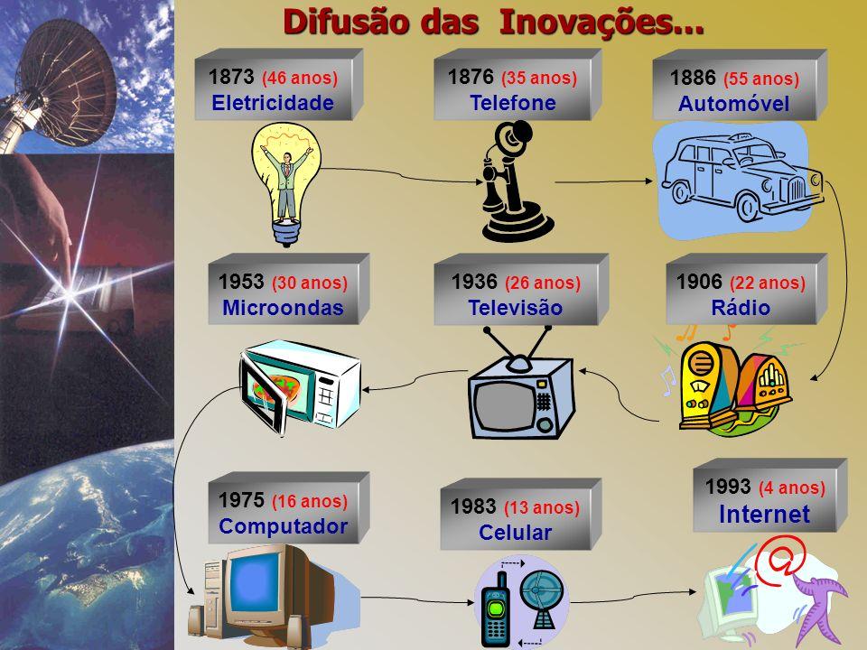 Difusão das Inovações... 1886 (55 anos) Automóvel 1906 (22 anos) Rádio 1873 (46 anos) Eletricidade 1876 (35 anos) Telefone 1936 (26 anos) Televisão 19