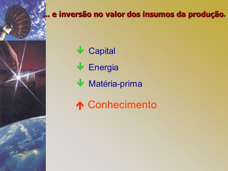 Capital Energia Matéria-prima... e inversão no valor dos insumos da produção. Conhecimento