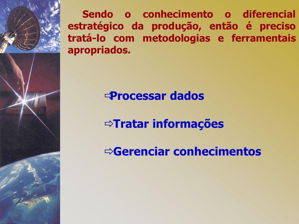 Sendo o conhecimento o diferencial estratégico da produção, então é preciso tratá-lo com metodologias e ferramentais apropriados. Processar dados Trat