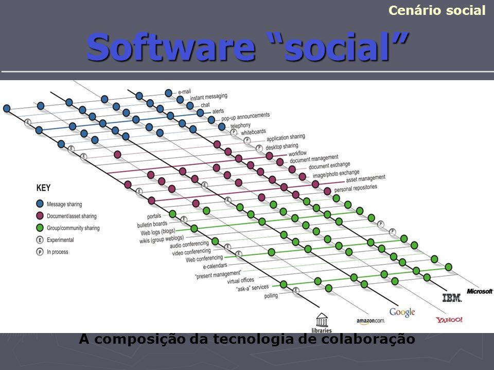 Software social Cenário social A composição da tecnologia de colaboração