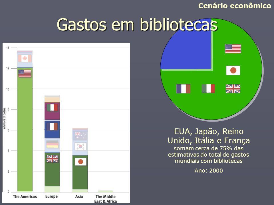 Gastos em bibliotecas EUA, Japão, Reino Unido, Itália e França somam cerca de 75% das estimativas do total de gastos mundiais com bibliotecas Ano: 200