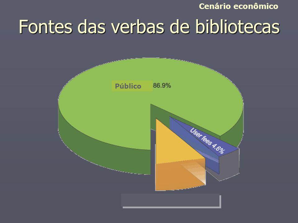 Fontes das verbas de bibliotecas Cenário econômico Público