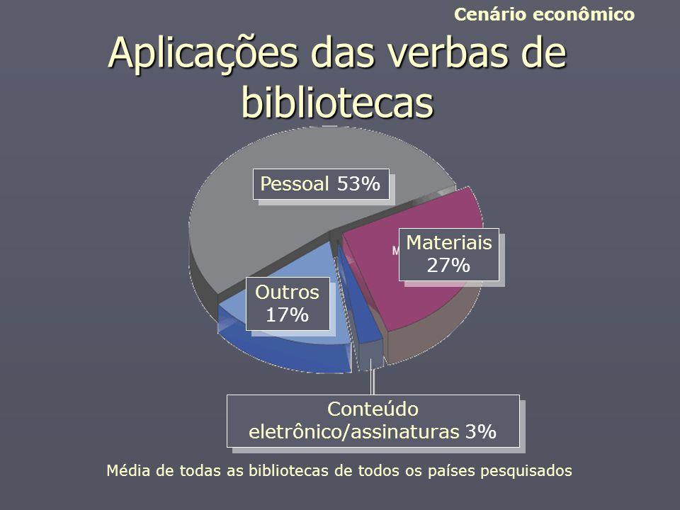 Aplicações das verbas de bibliotecas Cenário econômico Pessoal 53% Materiais 27% Materiais 27% Outros 17% Outros 17% Conteúdo eletrônico/assinaturas 3