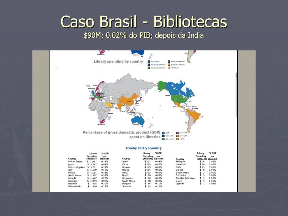Caso Brasil - Bibliotecas $90M; 0.02% do PIB; depois da India