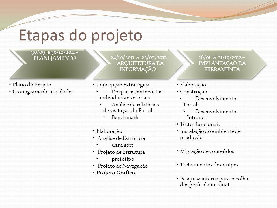 Etapas do projeto 30/09 a 30/10/2011 – PLANEJAMENTO Plano do Projeto Cronograma de atividades 24/10/2011 a 23/03/2012 – ARQUITETURA DA INFORMAÇÃO Conc
