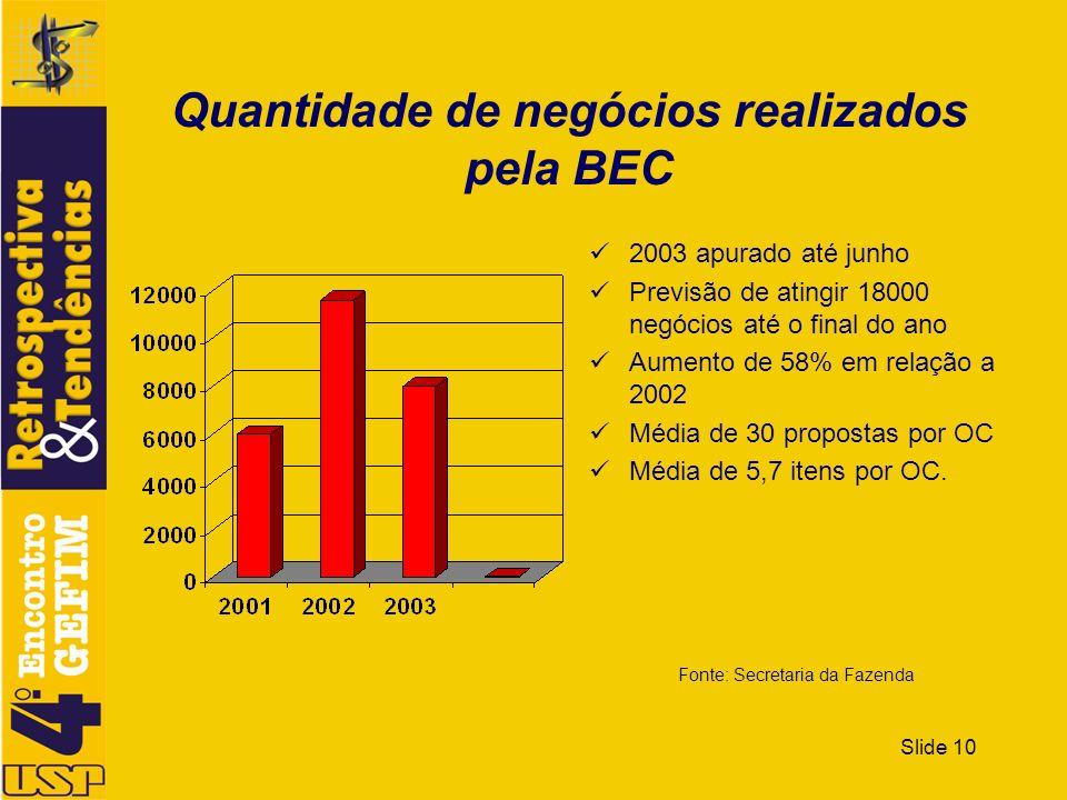 Slide 10 Quantidade de negócios realizados pela BEC 2003 apurado até junho Previsão de atingir 18000 negócios até o final do ano Aumento de 58% em rel