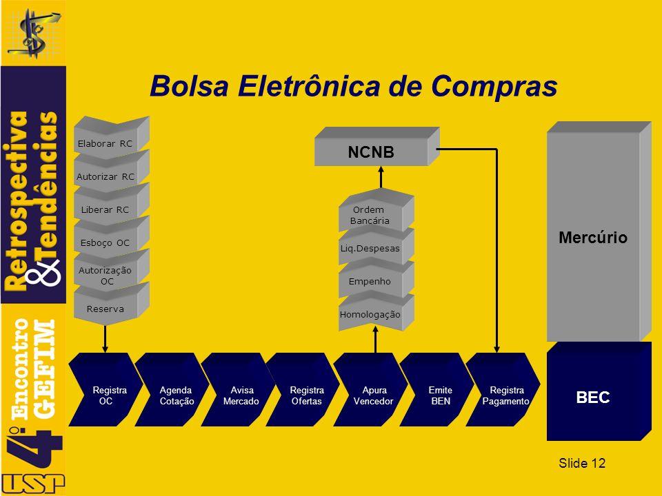 Slide 12 Bolsa Eletrônica de Compras Apura Vencedor Registra OC Homologação Empenho Liq.Despesas Ordem Bancária Reserva Autorização OC Esboço OC Liber