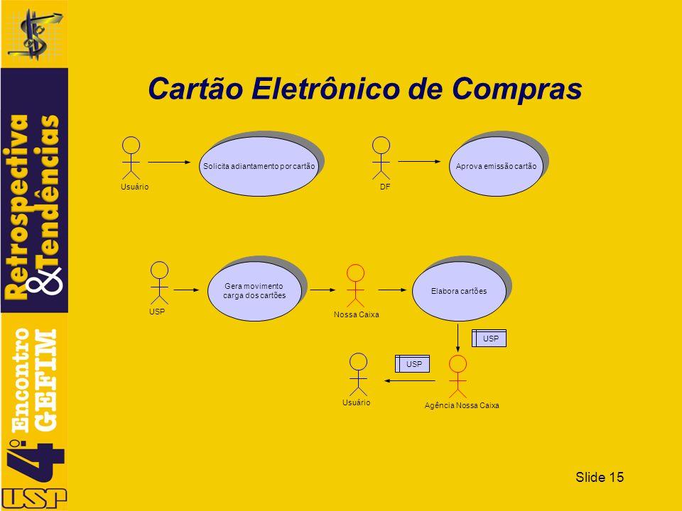 Slide 15 Cartão Eletrônico de Compras Aprova emissão cartão DF Solicita adiantamento por cartão Usuário Gera movimento carga dos cartões Gera moviment