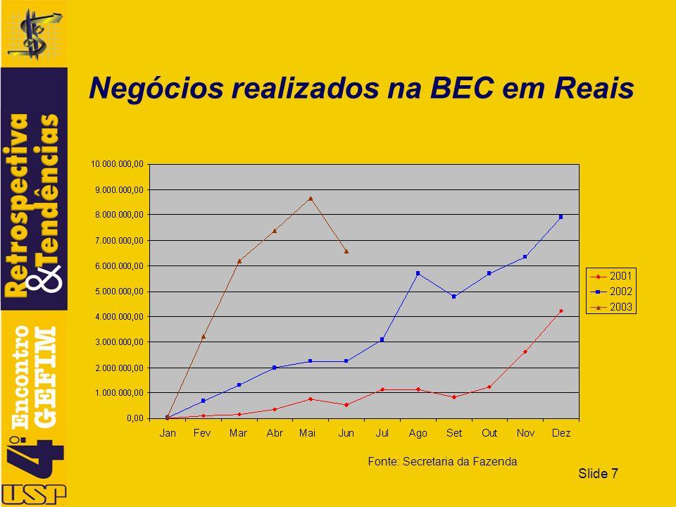 Slide 7 Negócios realizados na BEC em Reais Fonte: Secretaria da Fazenda